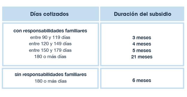 Servicio Andaluz de Empleo subsidio